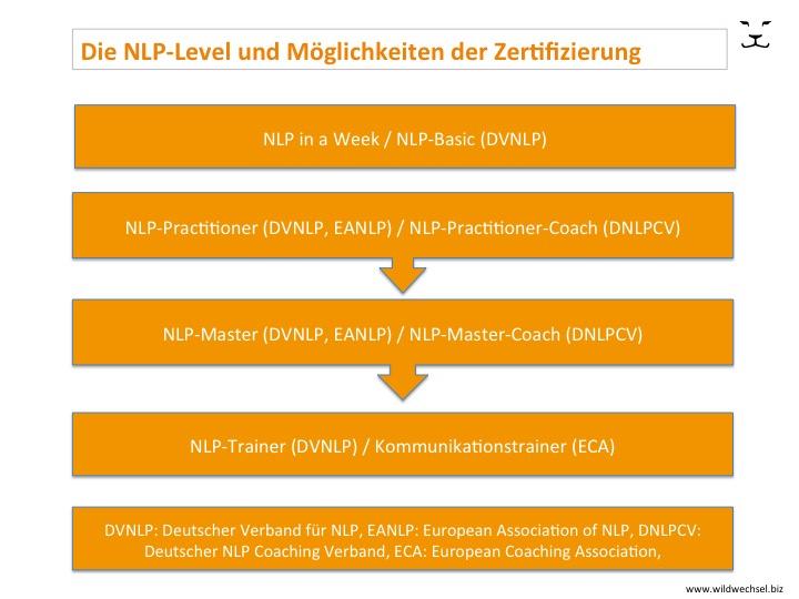 Die NLP-Level bei WildWechsel