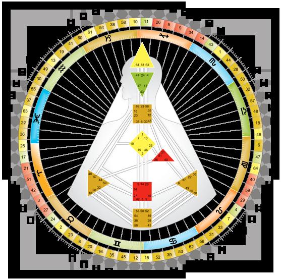 Erkenne und lebe dein Re-Inkarnationskreuz: Seminar als Abendzyklus ab 22. September '20